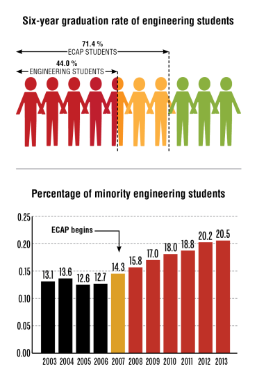 Six-year graduation rate of engineering students